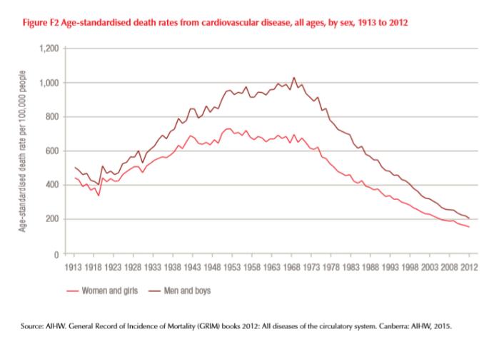 Heart-Disease-deaths (2)