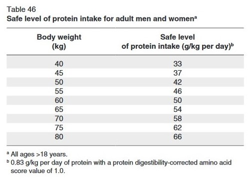 WHO.Protein.Requirements.Adults.3.